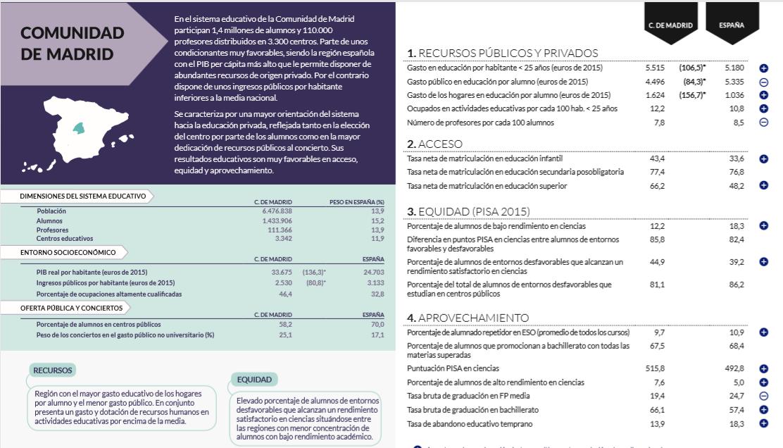 Estudio 'Diferencias educativas regionales 2000-2016'